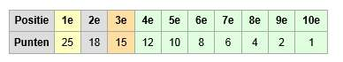 puntenverdeling f1